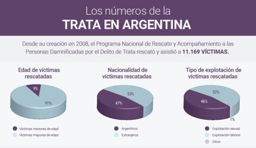 trata en argentina